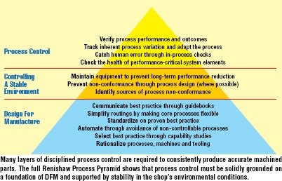 Renishaw Process Pyramid